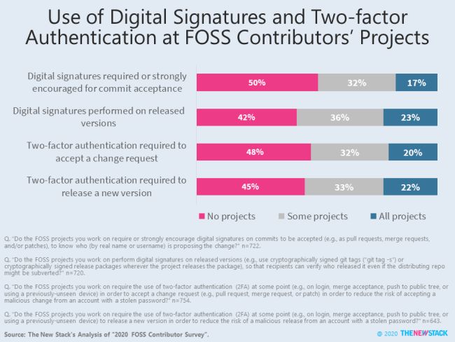 Use of Digital Signatures and Two-factor Aunthentication at FOSS Contributors' Projects