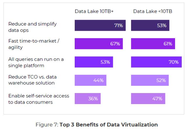 Top 3 Benefits of Data Virtualization