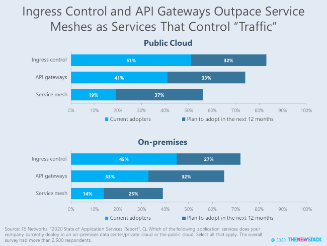 Ingress Control and API Gateways Outpace Service Meshes as Services that Control Traffic