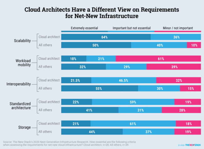 Cloud Architects Have a Different View on Requirements for Net-New Infrastructure