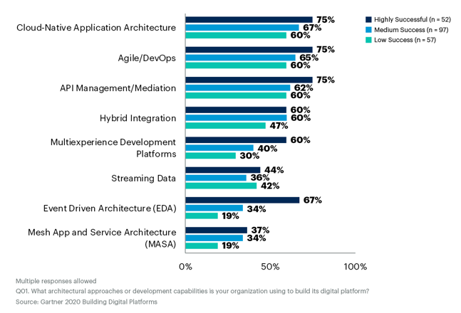 How to Help Software Engineering Teams Modernize Their Application Architecture Skills