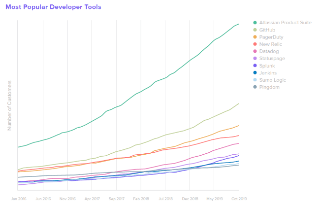 Most Popular Developer Tools