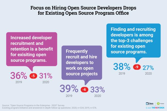 Focus on Hiring Open Source Developers Drops
