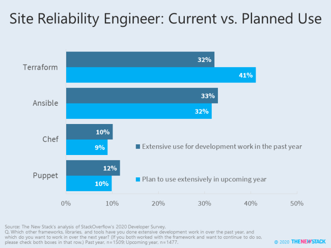 Site Reliability Engineer: Current vs. Planned Use