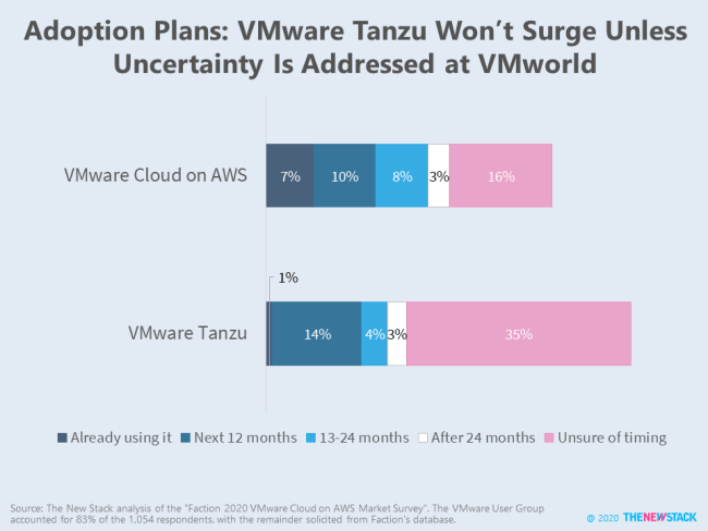 Adoption Plans: VMware Tanzu Won't Surge Unless Uncertainty is Addressed at VMworld
