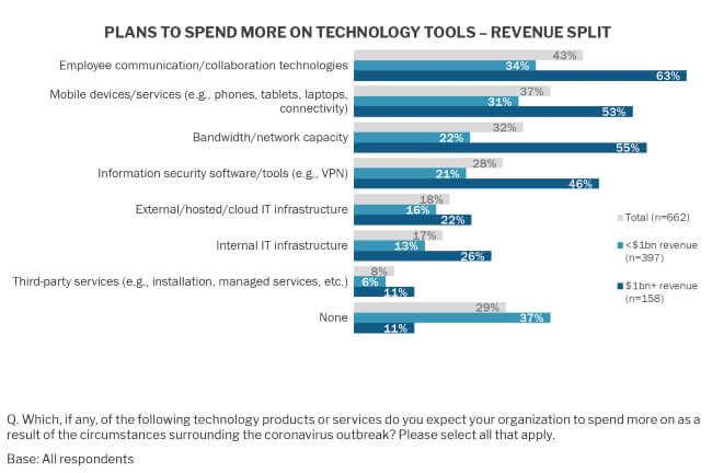 Plans to Spend More on Tech Tools