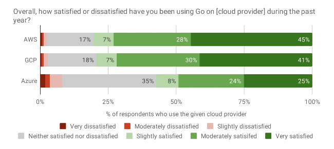 Overall, how satisfied or dissatisfied have you been using Go on [cloud provider] during the past year?