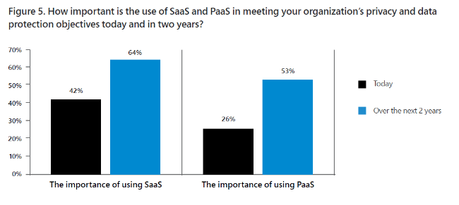 How important is the use of Saas and Paas
