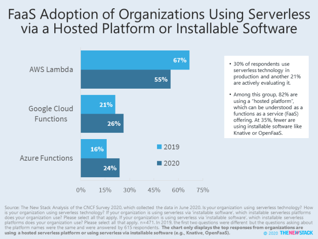 FaaS Adoption of Organizations Using Serverless via Hosted Platform or Installable Software