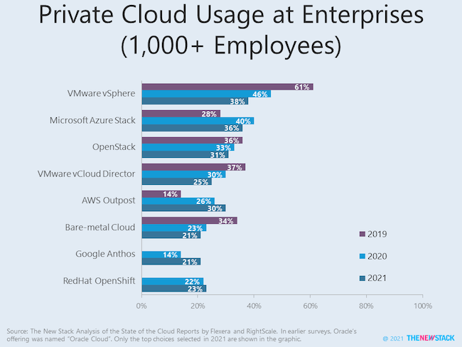 Private Cloud Usage at Enterprises