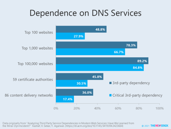 Dependence on DNS Services