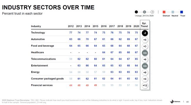 Industry Sectors Over Time