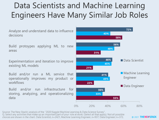 Data Scientists and Machine Learning Engineers Have Many Similar Job Roles