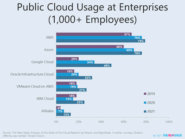 Public Cloud Usage at Enterprises