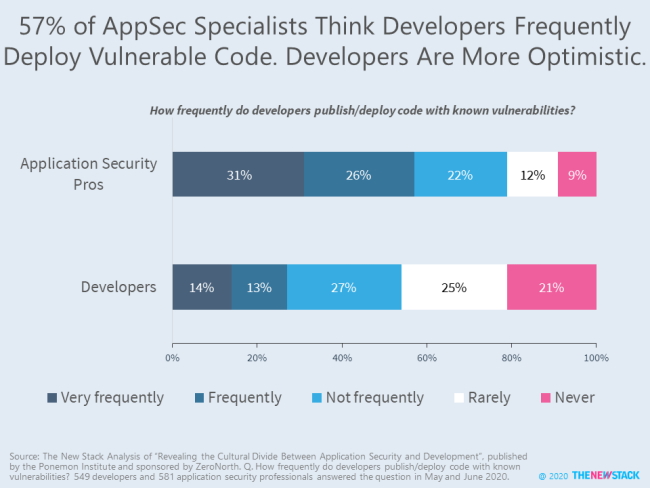 57% ofAppSec Specialists Think Developers Frequently Deploy Vulnerable Code. Developers Are More Optimistic.