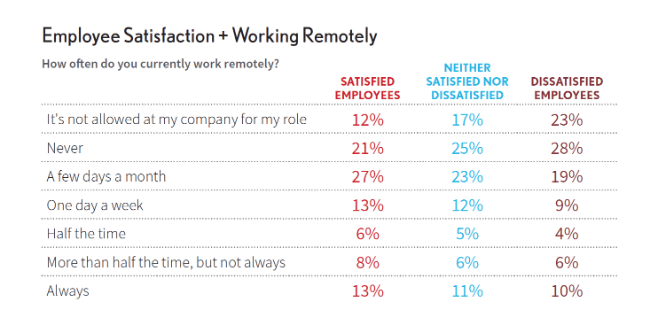 Employee Satisfaction + Working Remotely
