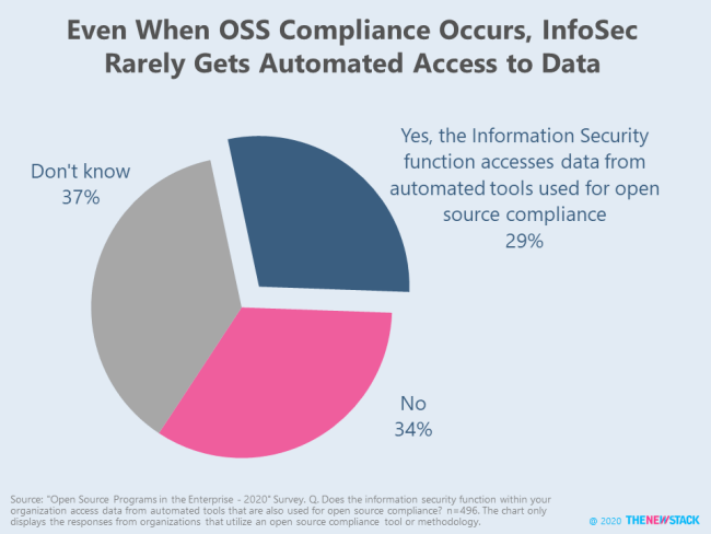 Even When OSS Compliance Occurs, InfoSec Rarely Gets Automated Access to Data