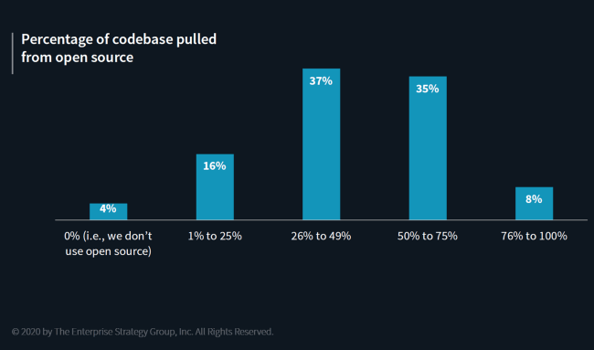 Percentage of codebase pulled from open source