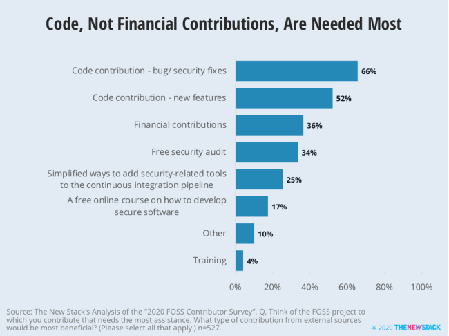 Code, Not Financial Contributions, Are Needed Most