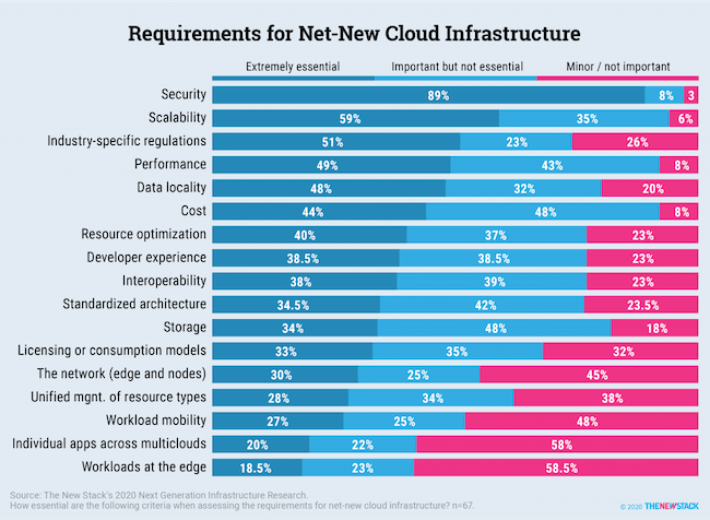 Requirements for Net-New Cloud Infrastructure