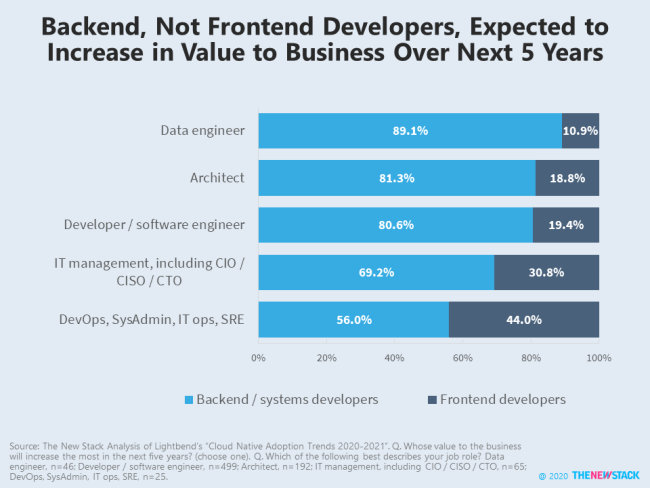 Backend, Not Frontend Developers, Expected to Increase in Value to Business Over Next 5 Years