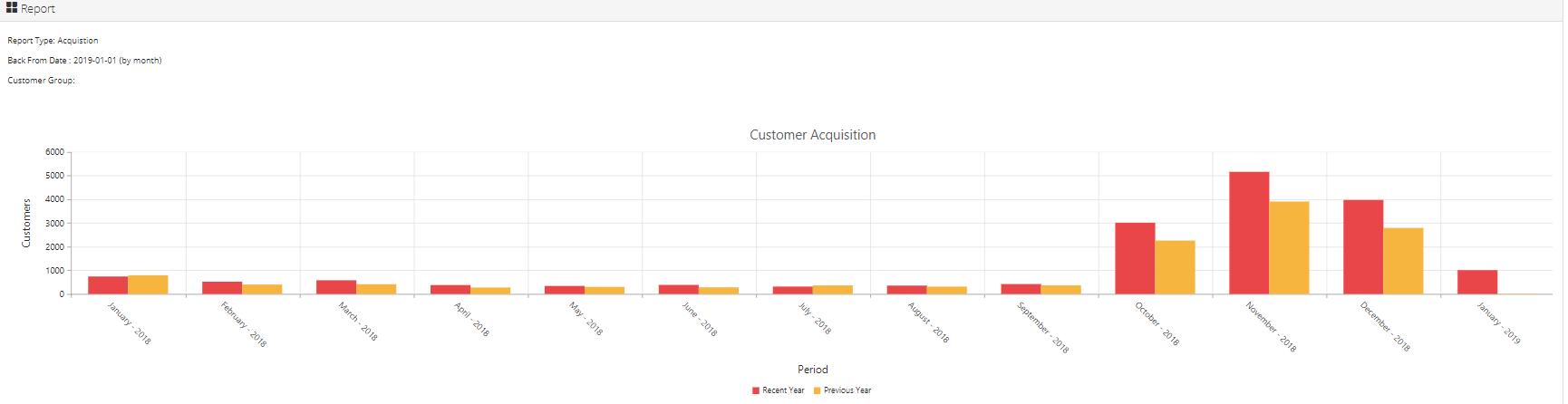 historical customer data acquisition chart
