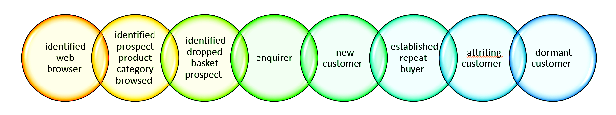 customer segments involved in trigger campaign automation