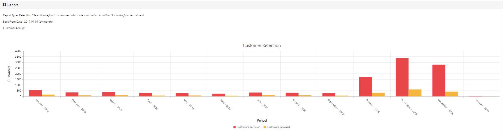 historical customer data retention chart
