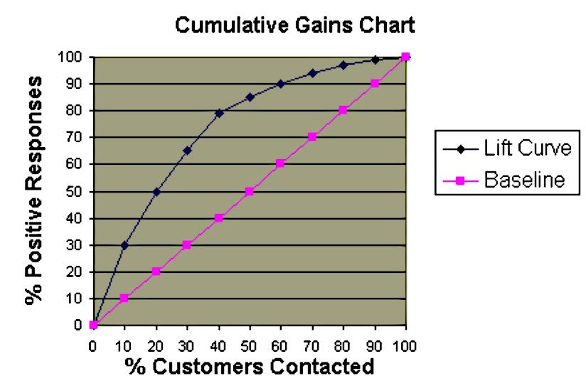 propensity model on historic data
