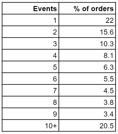 the number of online and offline events resulting in sales orders