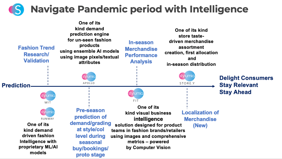 stylumia solutions for pandemic prepared