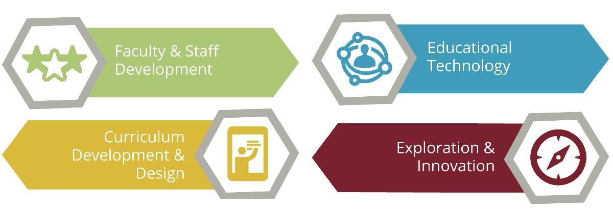 Faculty and Staff Development; Curriculum Development & Design; Educational Tech; Exploration & Innovation