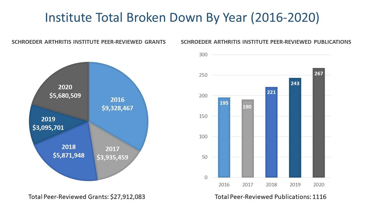 Institute Total Broken Down by Year (2016 - 2020). Schroeders Arthritis Institute Peer-Reviewed Grants: 2016 - $9,328,467; 2017 - $3,935,459; 2018 - $5,871,948; 2019 - $3.095,701; 2020 - $5,680,509; Total Peer-Reviewed Grants: $27,912,083. Schroeder Arthritis Institute Peer-Reviewed Publications: 2016 - 195; 2017 - 190; 2018 - 221; 2019 - 243; 2020 - 267; Total Peer-Rviewed Publications: 1,116