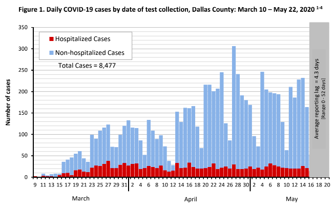 City of Dallas COVID-19 Update: May 25 3