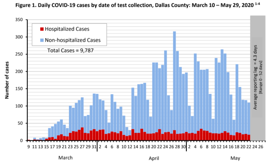 City of Dallas COVID-19 Update: May 31 2