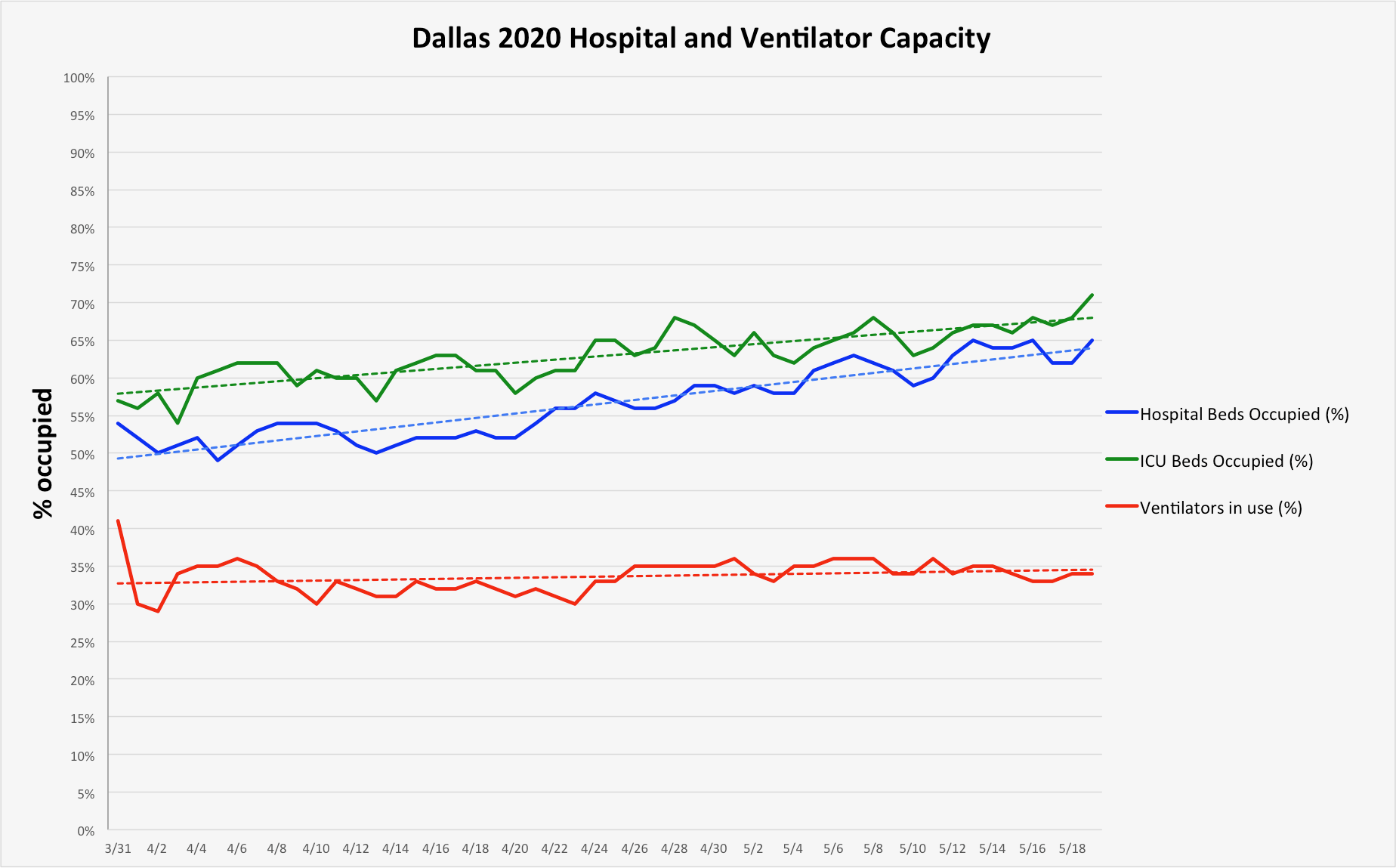 City of Dallas COVID-19 Update: May 20 2
