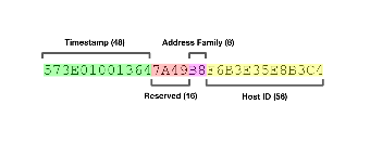 A brief history of the UUID