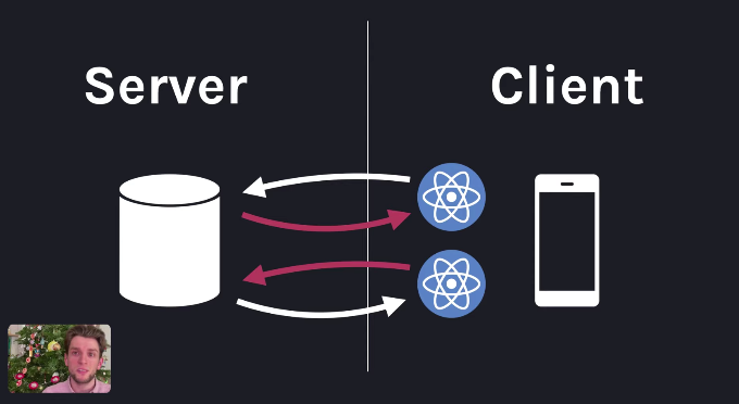 Introducing Zero-Bundle-Size React Server Components – React Blog