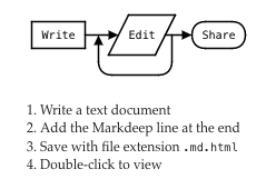 Online text to diagram tools