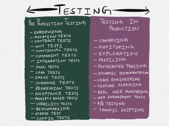 Testing Microservices, the sane way