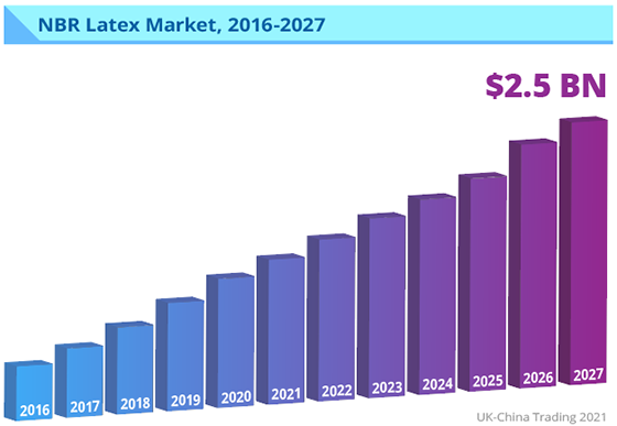 Graph: NBR market