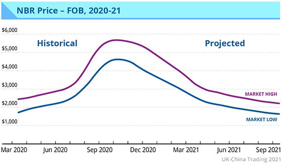 Graph: NBR price
