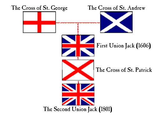Union Jack Evolution