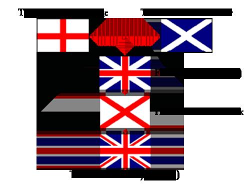 Union Jack Evolution