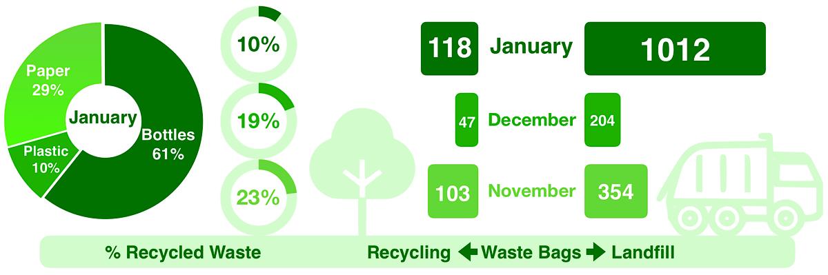 Waste stats
