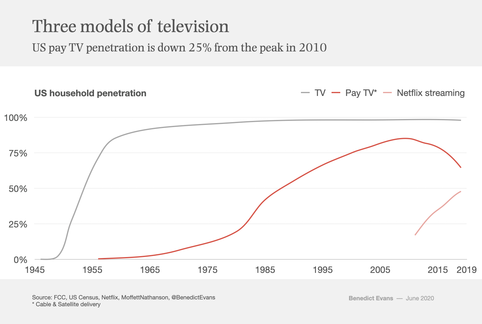 Chart of the week: three models of television