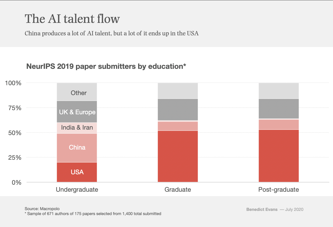 Chart of the week: the AI talent flow