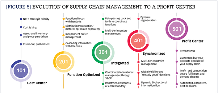 Evolution of Supply Chain Management to a profit center