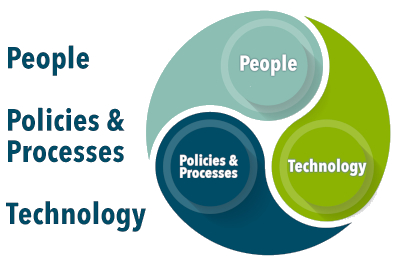 People, Policies & Processes,Technology -- it takes all three!