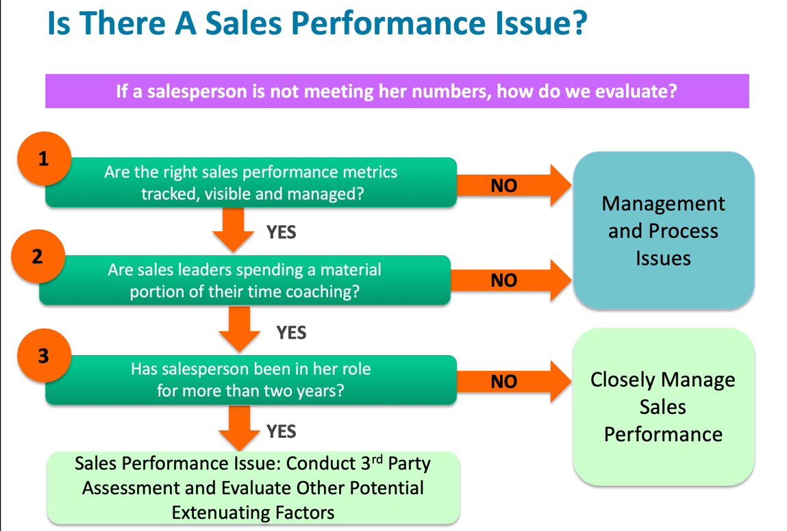 Diagnosing Sales Performance Graphic